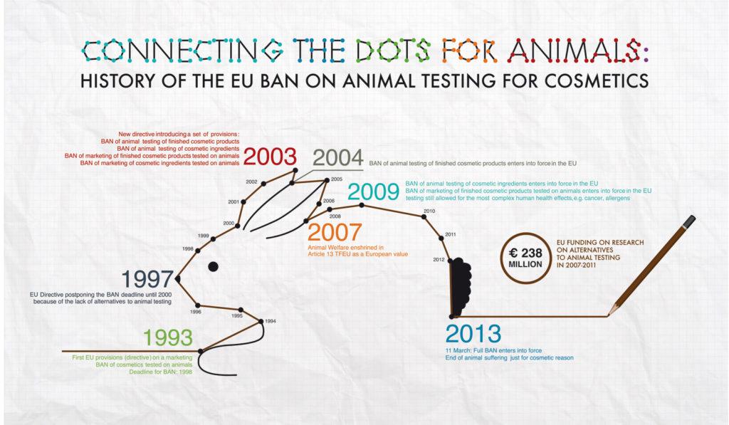 EU Verbot für Tierversuche