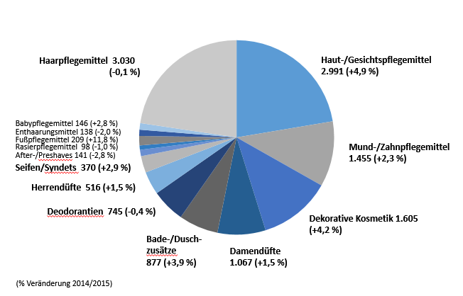Grafik: Schönheitspflegemittel-Markt 2015 (13.387 Mio.EUR zu Endverbraucherpreisen) Hochrechnung des IKW auf Basis IRI-Daten Jan-Sep 2015 und Mitgliederinformationen